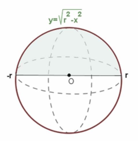Volumen de una esfera