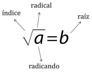 Calculadora raíz cuadrada online de cualquier número √