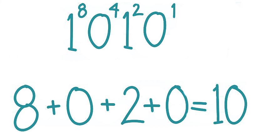 Binario a hexadecimal