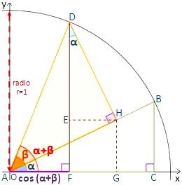 Coseno del ángulo suma