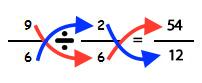 Multiplicación en cruz para dividir fracciones