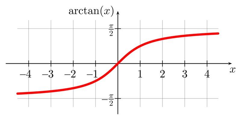 Gráfico del arcotangente