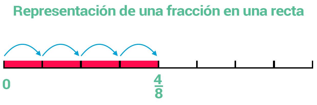 Representación de una fracción en una recta