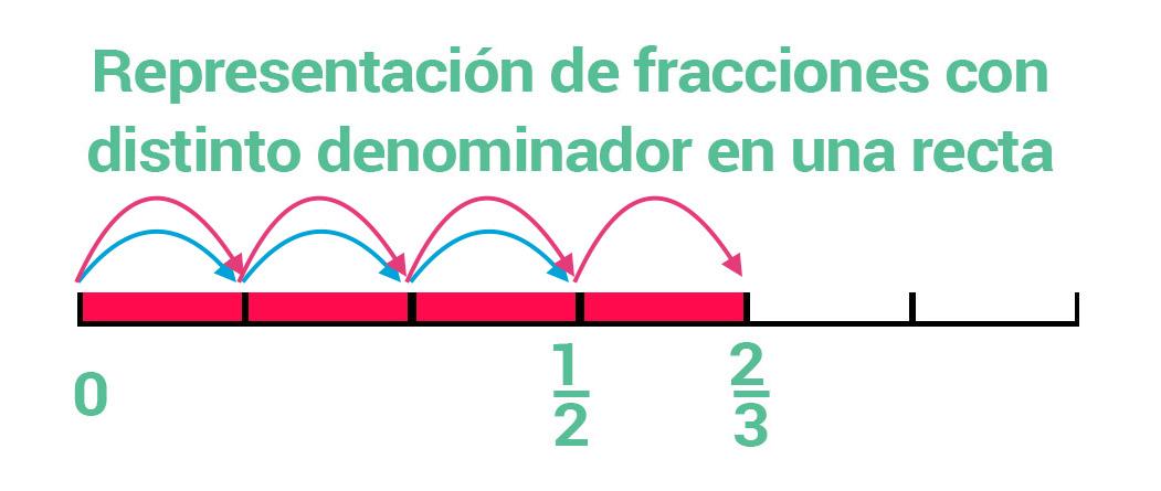 Representación de dos fraccione con distinto denominador en una recta