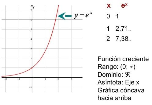 Gráfica de la función exponencial