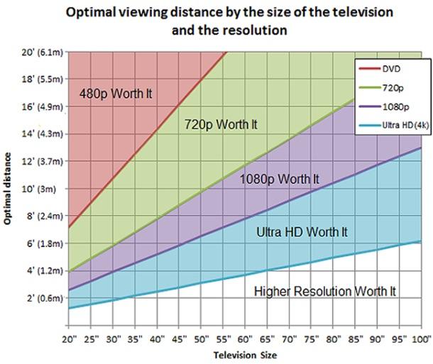 Tamaño óptimo de TV