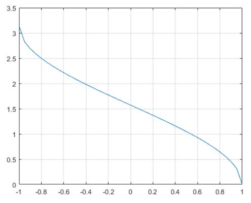Arcoseno en Matlab