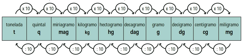 Como convertir kilogramos a libras procedimiento