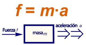 Fórmula de Fuerza es igual a masa por aceleración