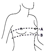Gráfico para calcular talla de sujetador