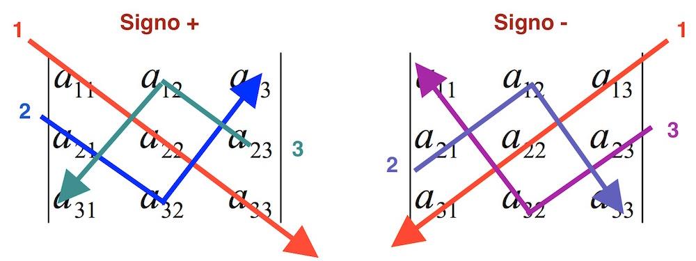 Calcular determinante de matriz 3x3 online paso a paso