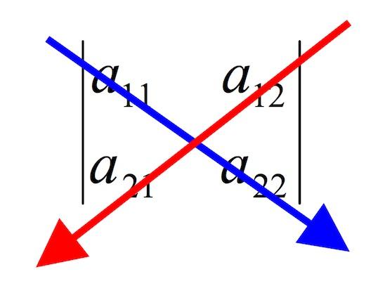 Resolver determinante 2x2