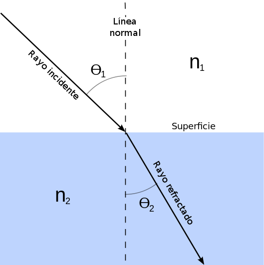 Ley de Snell y la refracción