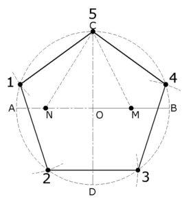 Circunferencia circunscrita en un pentágono