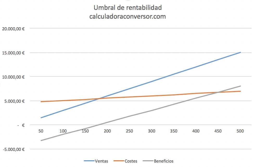 Gráfico de umbral de rentabilidad
