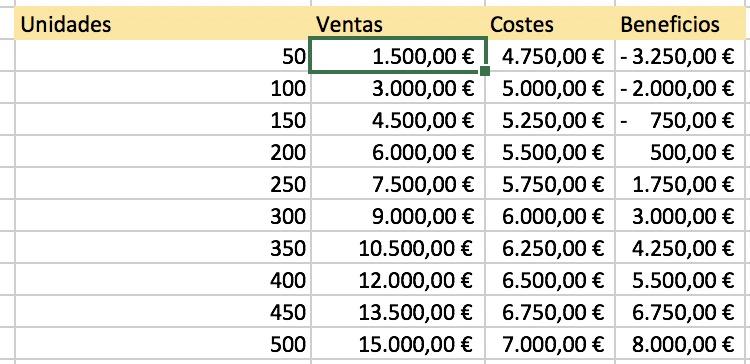Tabla de punto muerto en Excel