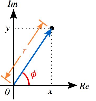 Módulo de un número complejo
