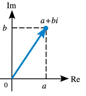 Representación de un número complejo