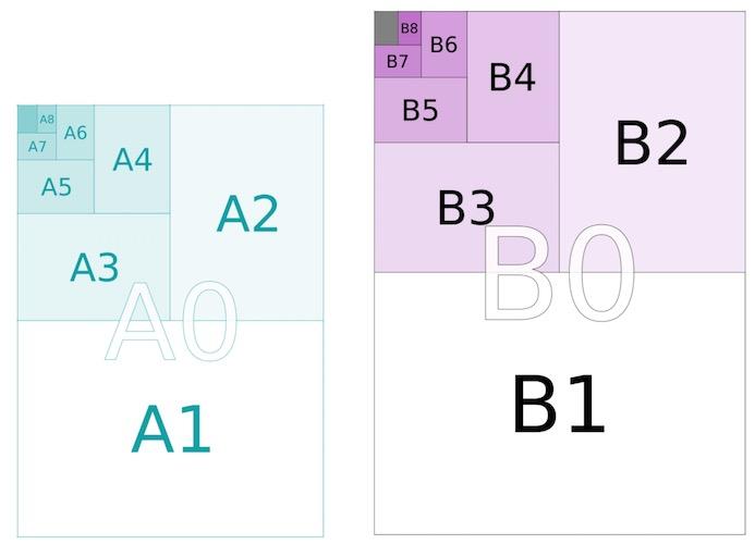 Dimensiones de papel serie A vs serie B