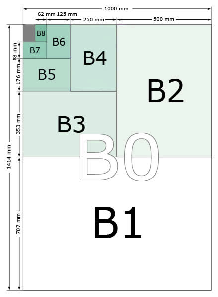 Papel serie B