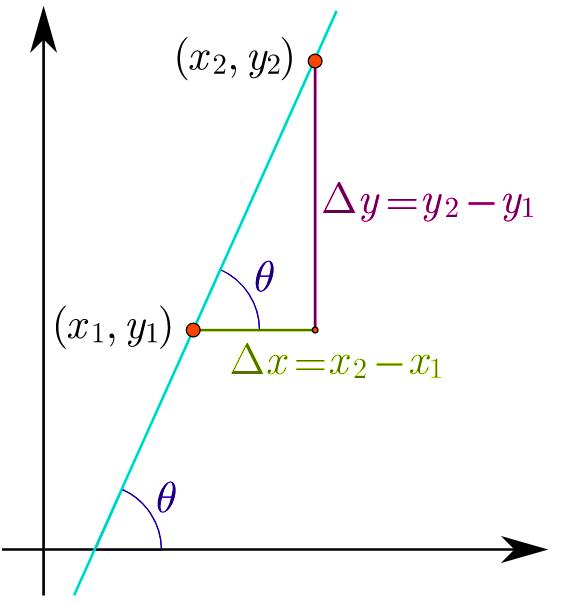 gráfica de la pendiente de una recta