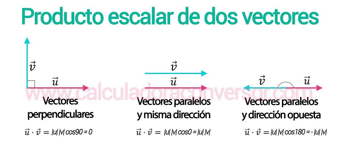 Producto escalar de dos vectores
