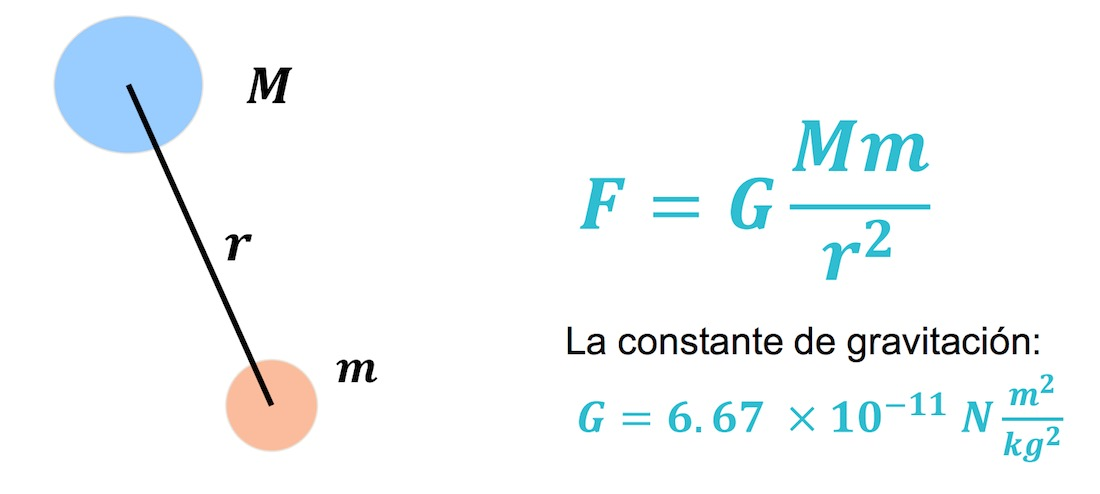 Fuerza centrípeta y fuerza gravitatoria
