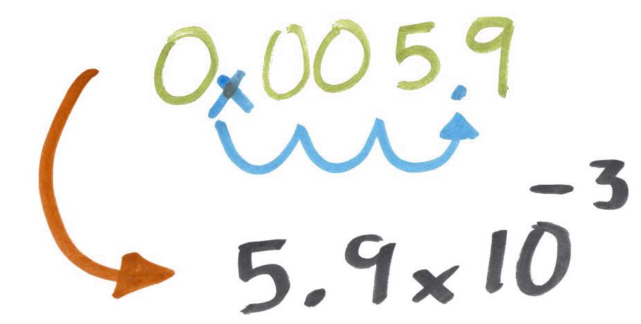 Escribir número en notación científica