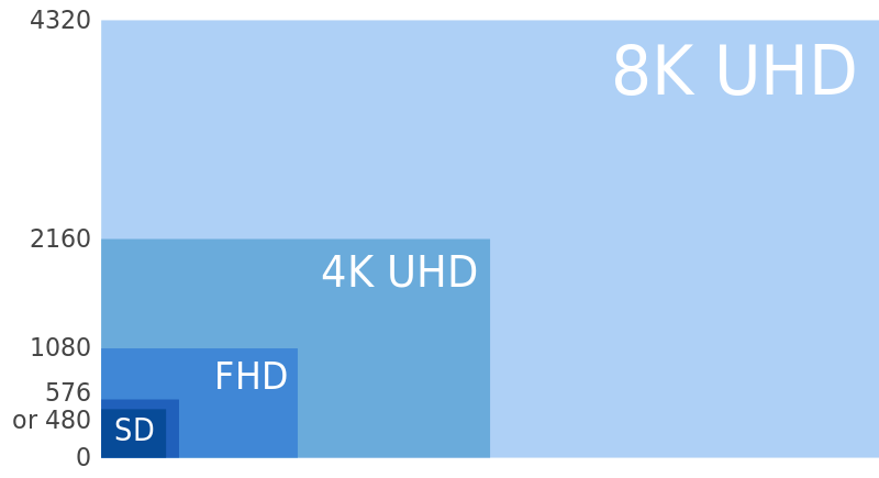 Resolución 8k