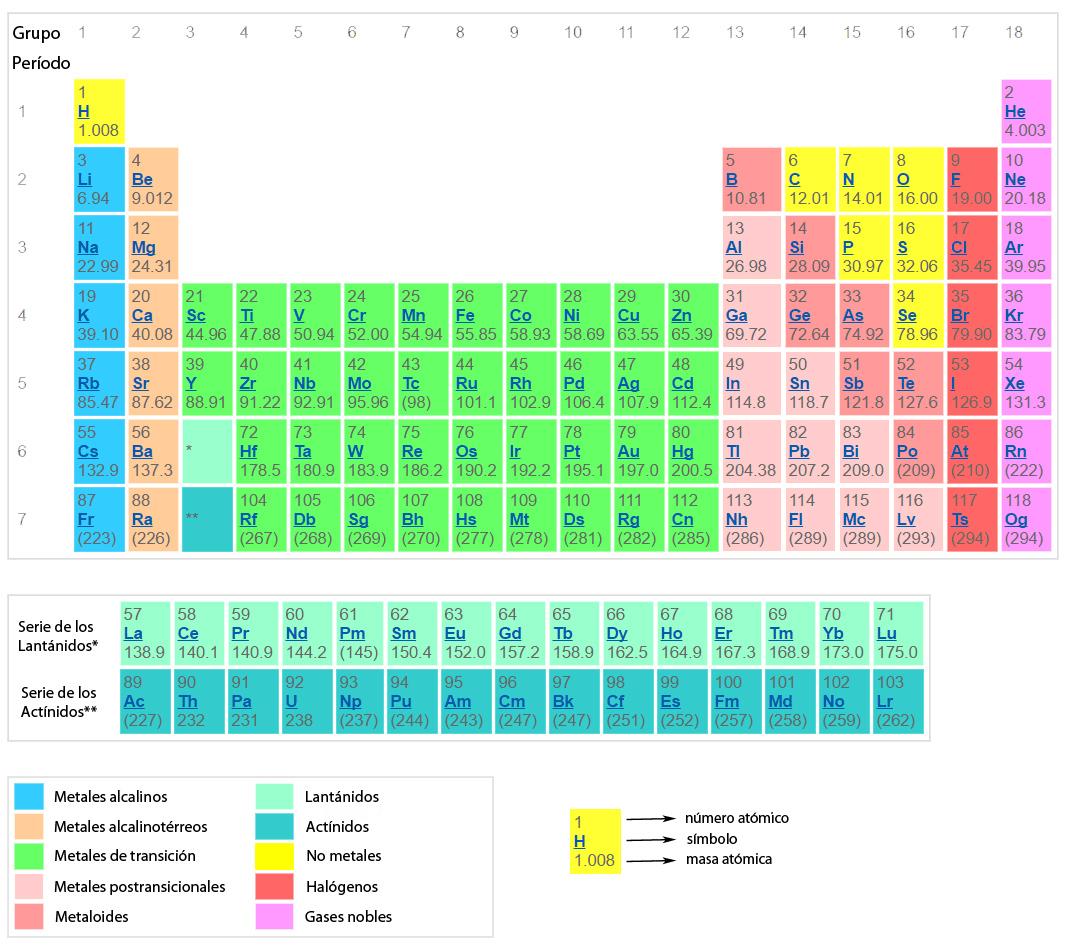 grupos de la tabla peridica - Tabla Periodica De Los Elementos I