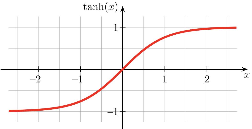Gráfica tanh