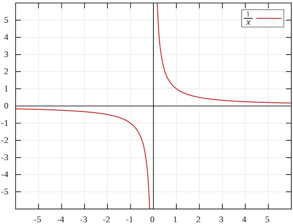 Gráfica de la función inversa