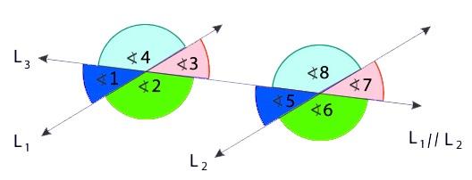 ángulos correspondientes